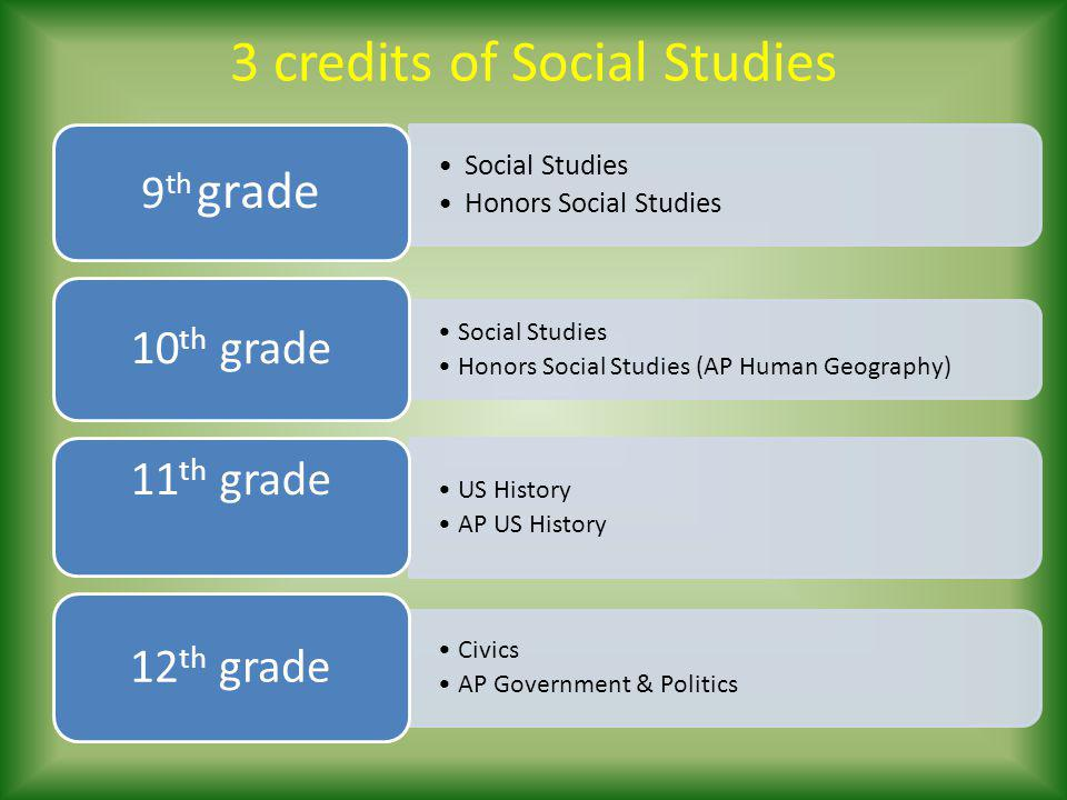 3 credits of Social Studies Social Studies Honors Social Studies 9 th grade Social Studies Honors Social Studies (AP Human Geography) 10 th grade US History AP US History 11 th grade Civics AP Government & Politics 12 th grade