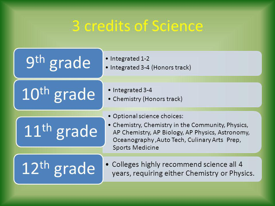 3 credits of Science Integrated 1-2 Integrated 3-4 (Honors track) 9 th grade Integrated 3-4 Chemistry (Honors track) 10 th grade Optional science choices: Chemistry, Chemistry in the Community, Physics, AP Chemistry, AP Biology, AP Physics, Astronomy, Oceanography,Auto Tech, Culinary Arts Prep, Sports Medicine 11 th grade Colleges highly recommend science all 4 years, requiring either Chemistry or Physics.