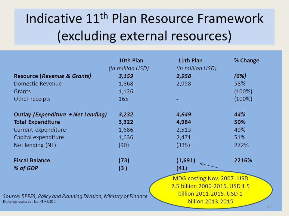 Indicative 11 th Plan Resource Framework (excluding external resources) 10th Plan 11th Plan % Change (in million USD)(in million USD) Resource (Revenue & Grants)3,159 2,958 (6%) Domestic Revenue1,868 2,958 58% Grants1,126 - (100%) Other receipts165 - (100%) Outlay (Expenditure + Net Lending)3,232 4,649 44% Total Expenditure3,322 4,984 50% Current expenditure1,686 2,513 49% Capital expenditure 1,636 2,471 51% Net lending (NL)(90) (335) 272% Fiscal Balance (73) (1,691) 2216% % of GDP(3 )(41) Source: BPFFS, Policy and Planning Division, Ministry of Finance Exchange rate used : Nu.