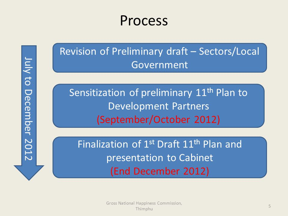 Process Gross National Happiness Commission, Thimphu 5 July to December 2012 Revision of Preliminary draft – Sectors/Local Government Sensitization of preliminary 11 th Plan to Development Partners (September/October 2012) Finalization of 1 st Draft 11 th Plan and presentation to Cabinet (End December 2012)