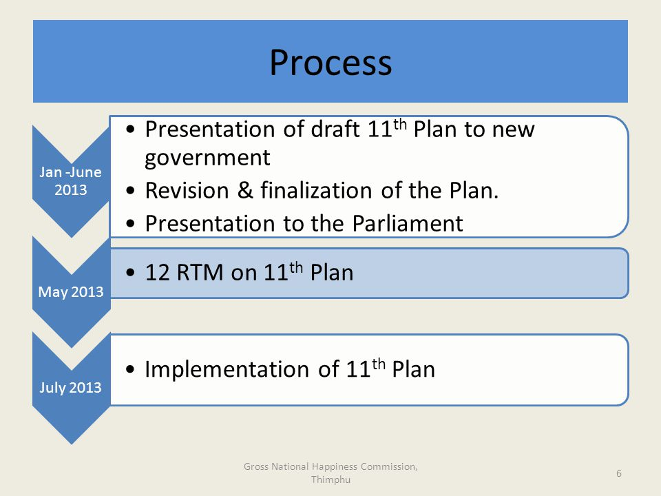 Process Jan -June 2013 Presentation of draft 11 th Plan to new government Revision & finalization of the Plan.