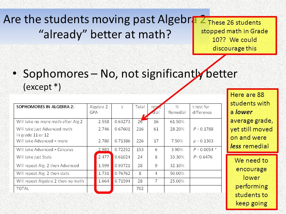 Are the students moving past Algebra 2 already better at math? Sophomores – No, not significantly better (except *) Here are 88 students with a lower
