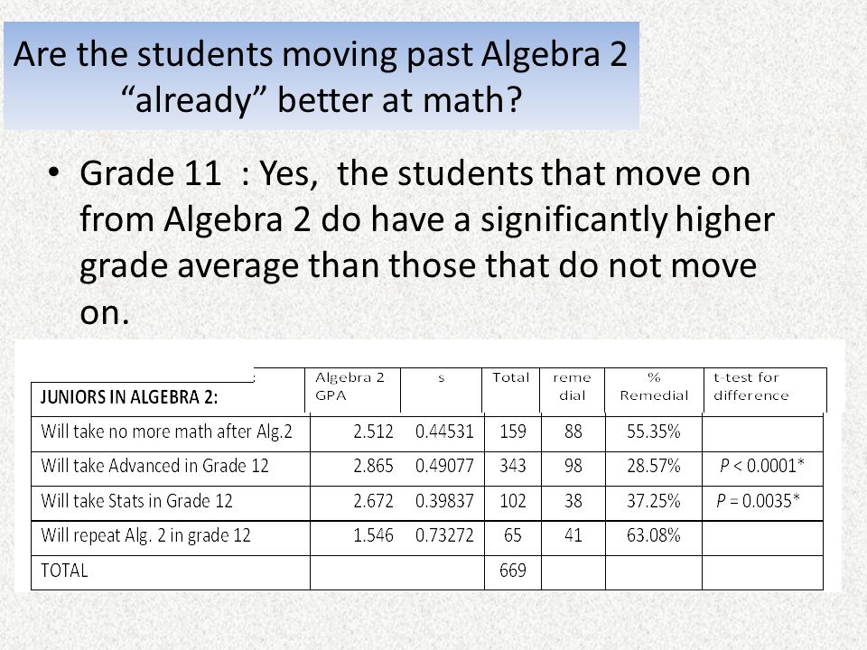 Are the students moving past Algebra 2 already better at math? Grade 11 : Yes, the students that move on from Algebra 2 do have a significantly higher