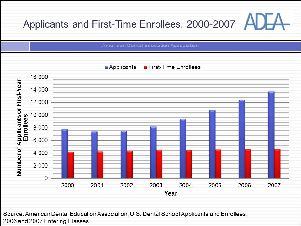 American Dental Education Association Applicants and First-Time Enrollees, 2000-2007 Source: American Dental Education Association, U.S.