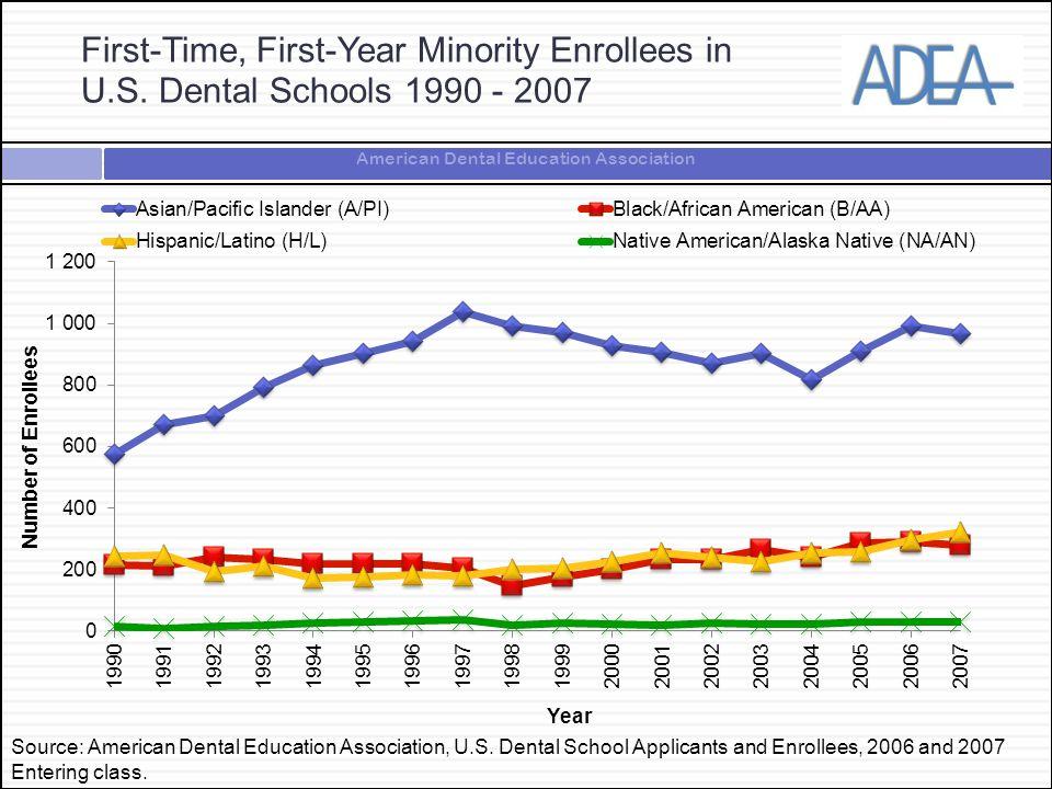 American Dental Education Association Source: American Dental Education Association, U.S.