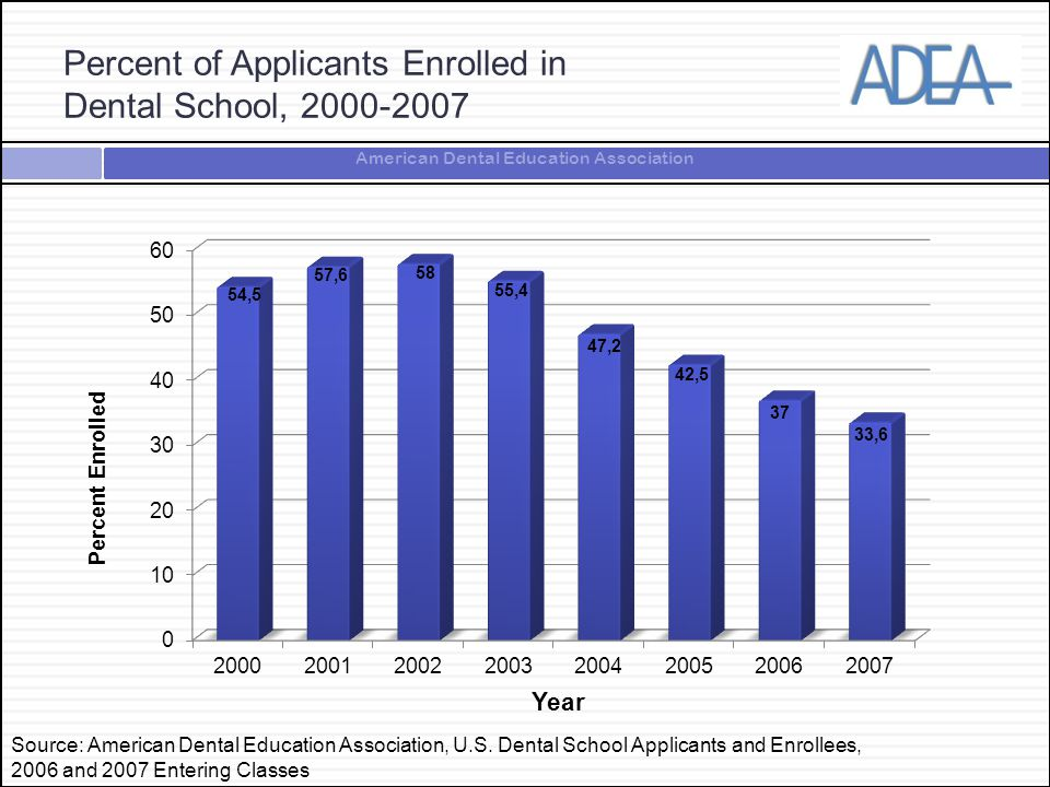 American Dental Education Association Percent of Applicants Enrolled in Dental School, 2000-2007 Source: American Dental Education Association, U.S. D