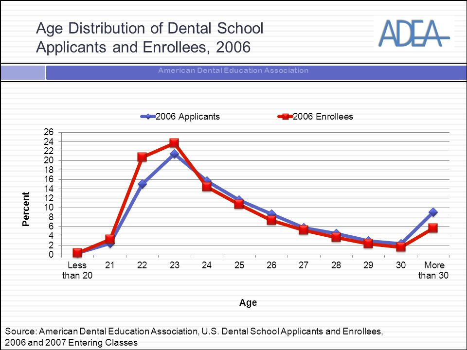 American Dental Education Association Age Distribution of Dental School Applicants and Enrollees, 2006 Source: American Dental Education Association,