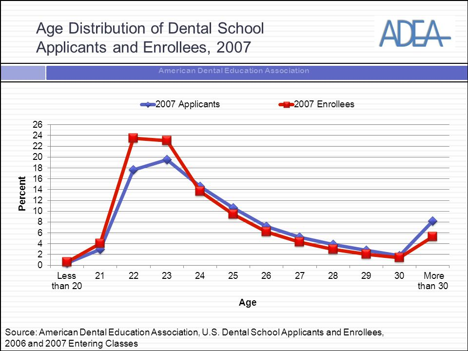 American Dental Education Association Age Distribution of Dental School Applicants and Enrollees, 2007 Source: American Dental Education Association, U.S.