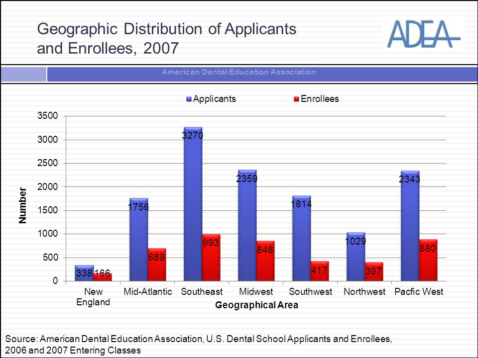 American Dental Education Association Geographic Distribution of Applicants and Enrollees, 2007 Source: American Dental Education Association, U.S. De
