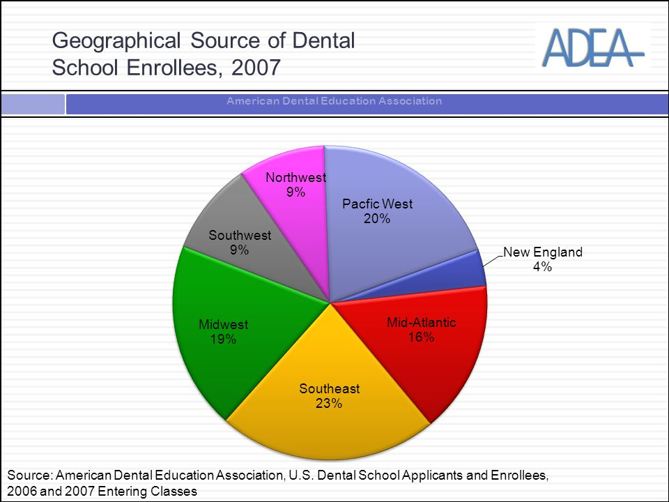 American Dental Education Association Geographical Source of Dental School Enrollees, 2007 Source: American Dental Education Association, U.S. Dental