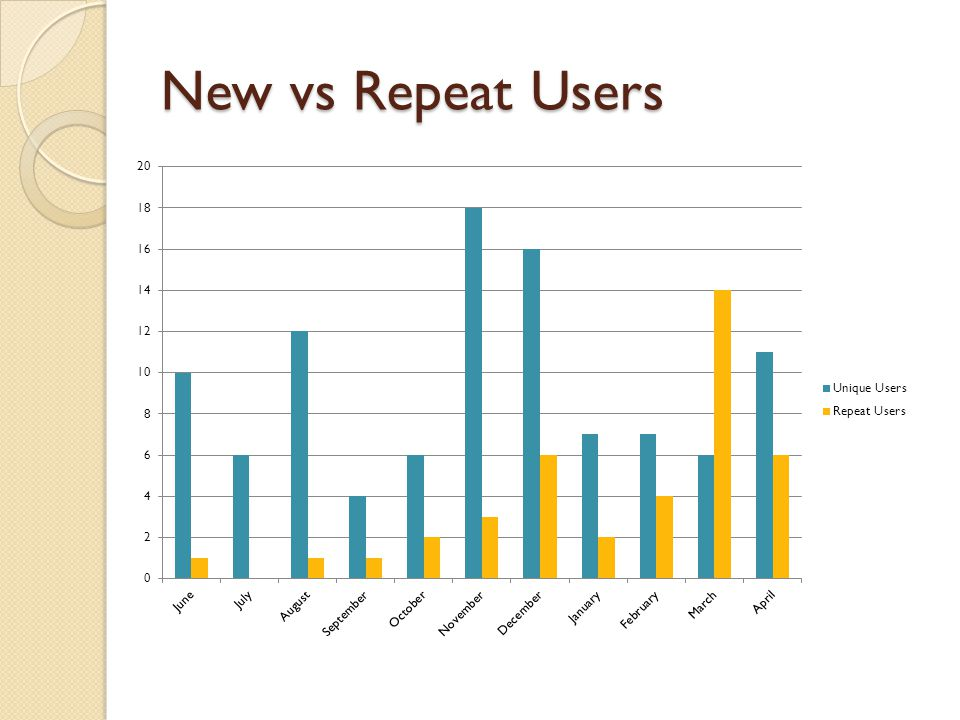 New vs Repeat Users