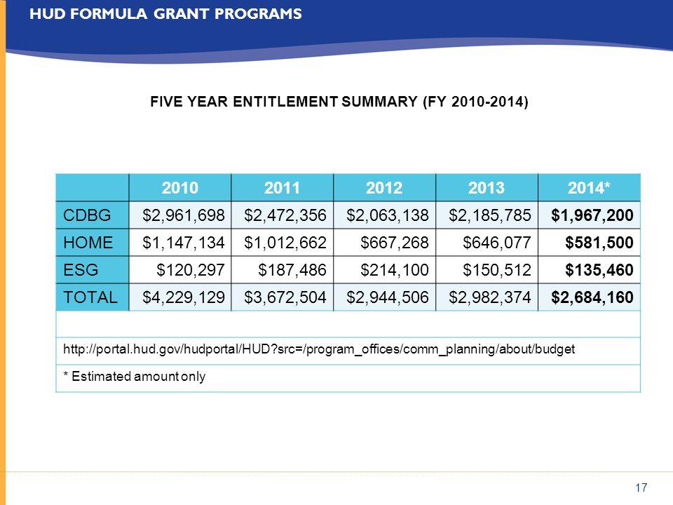 17 HUD FORMULA GRANT PROGRAMS FIVE YEAR ENTITLEMENT SUMMARY (FY 2010-2014) 20102011201220132014* CDBG$2,961,698$2,472,356$2,063,138$2,185,785$1,967,20