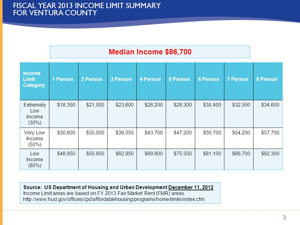 3 FISCAL YEAR 2013 INCOME LIMIT SUMMARY FOR VENTURA COUNTY Income Limit Category 1 Person2 Person3 Person4 Person5 Person6 Person7 Person8 Person Extr