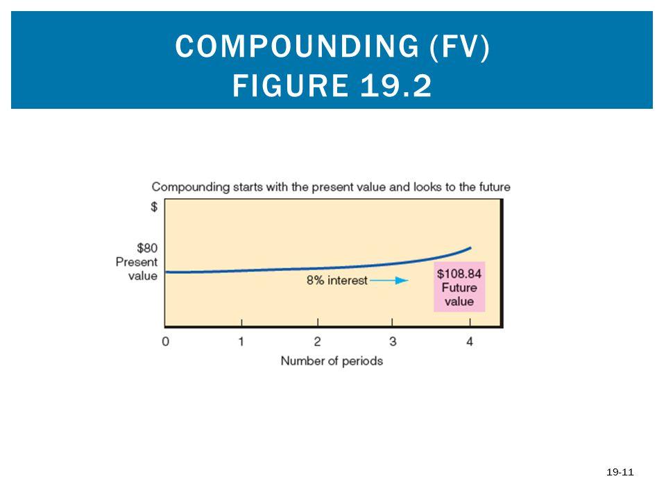 COMPOUNDING (FV) FIGURE 19.2 19-11