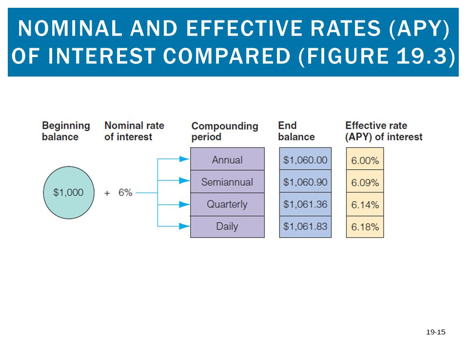 NOMINAL AND EFFECTIVE RATES (APY) OF INTEREST COMPARED (FIGURE 19.3) 19-15