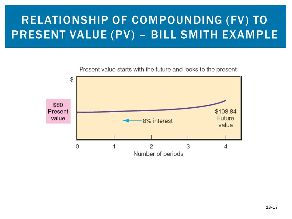 RELATIONSHIP OF COMPOUNDING (FV) TO PRESENT VALUE (PV) – BILL SMITH EXAMPLE 19-17