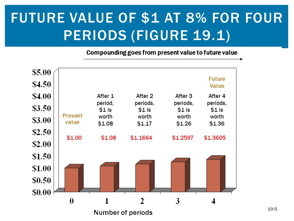 PRESENT VALUE OF $1 AT 8% FOR FOUR PERIODS (FIGURE 19.4) 19-16