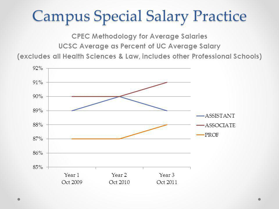 Campus Special Salary Practice CPEC Methodology for Average Salaries UCSC Average as Percent of UC Average Salary (excludes all Health Sciences & Law, includes other Professional Schools)