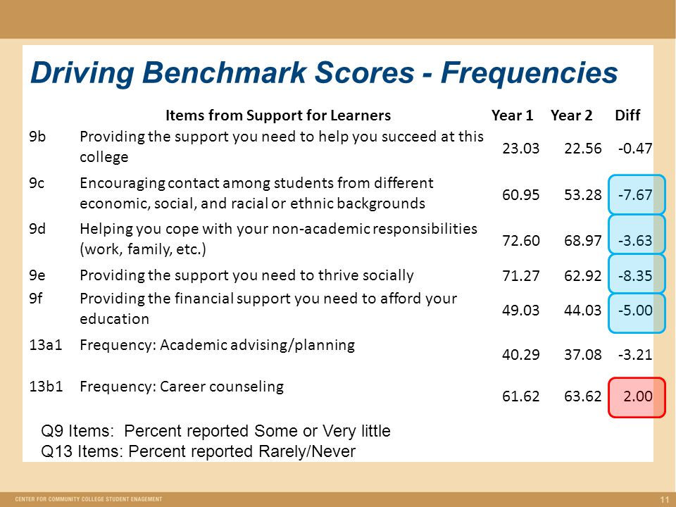 Driving Benchmark Scores - Frequencies 11 Items from Support for LearnersYear 1Year 2Diff 9bProviding the support you need to help you succeed at this college 23.0322.56-0.47 9cEncouraging contact among students from different economic, social, and racial or ethnic backgrounds 60.9553.28-7.67 9dHelping you cope with your non-academic responsibilities (work, family, etc.) 72.6068.97-3.63 9eProviding the support you need to thrive socially 71.2762.92-8.35 9fProviding the financial support you need to afford your education 49.0344.03-5.00 13a1Frequency: Academic advising/planning 40.2937.08-3.21 13b1Frequency: Career counseling 61.6263.622.00 Q9 Items: Percent reported Some or Very little Q13 Items: Percent reported Rarely/Never