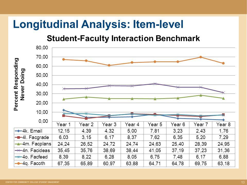 Longitudinal Analysis: Item-level 13