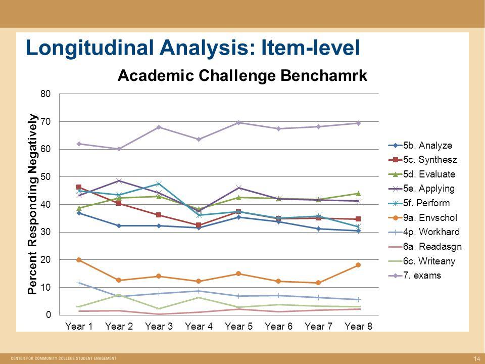 Longitudinal Analysis: Item-level 14