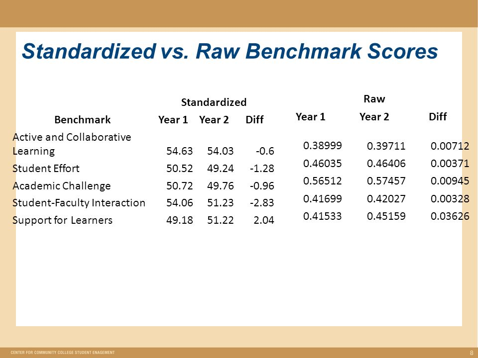 Standardized vs. Raw Benchmark Scores 8 Standardized BenchmarkYear 1Year 2Diff Active and Collaborative Learning54.6354.03-0.6 Student Effort50.5249.2