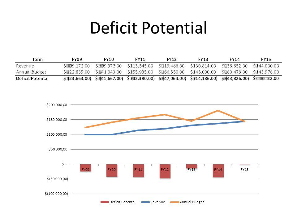 Deficit Potential