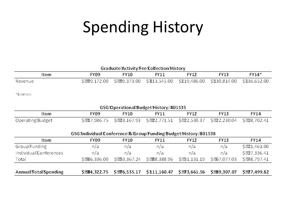 Spending History