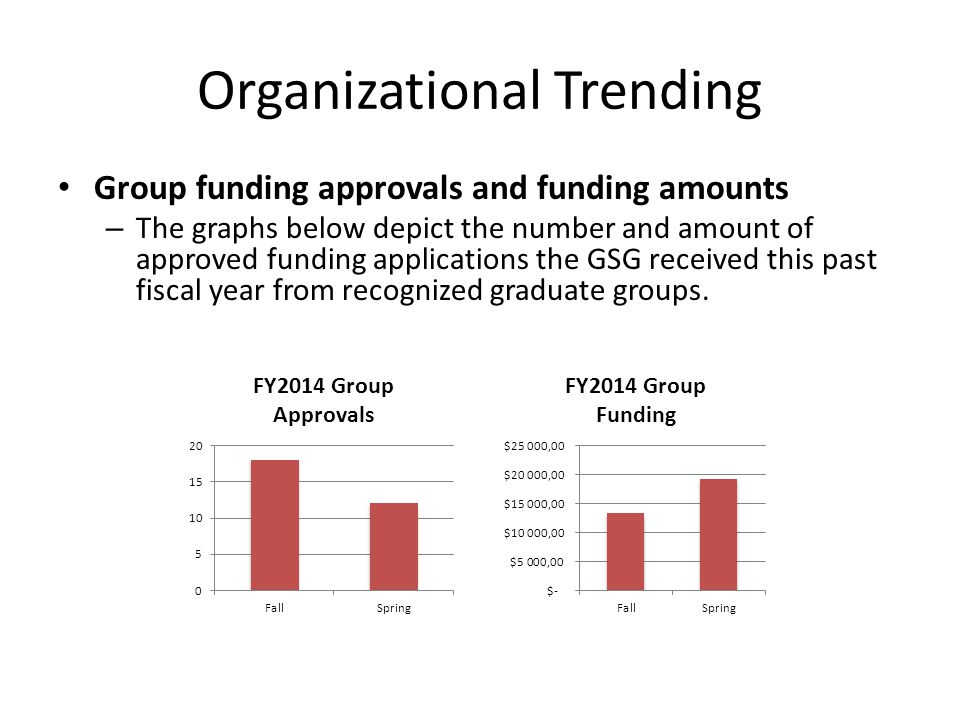 Organizational Trending Group funding approvals and funding amounts – The graphs below depict the number and amount of approved funding applications t