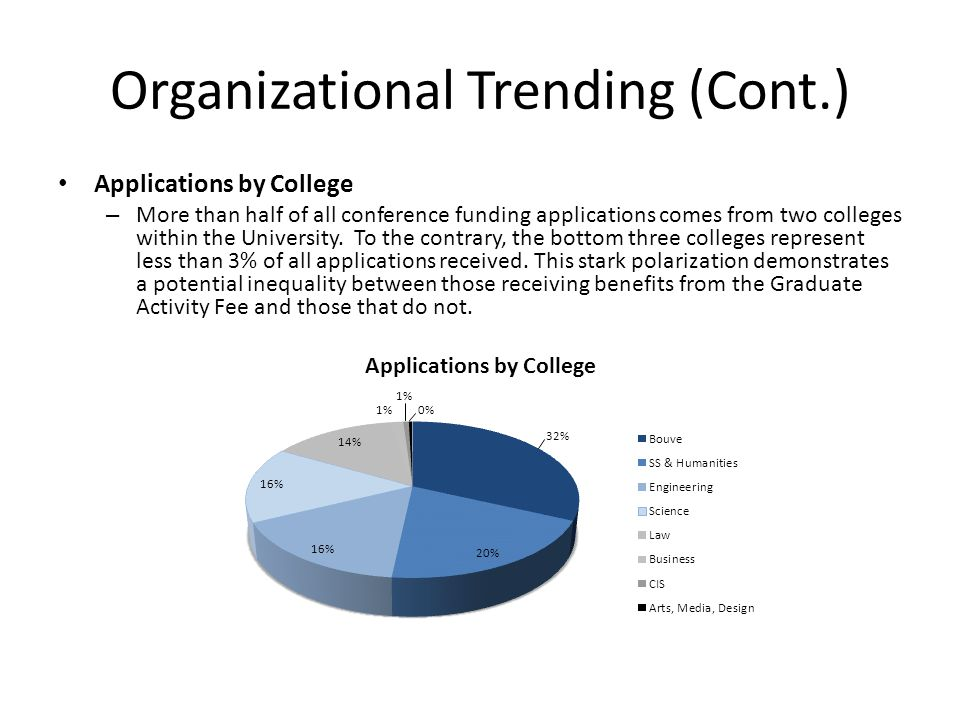 Organizational Trending (Cont.) Applications by College – More than half of all conference funding applications comes from two colleges within the University.