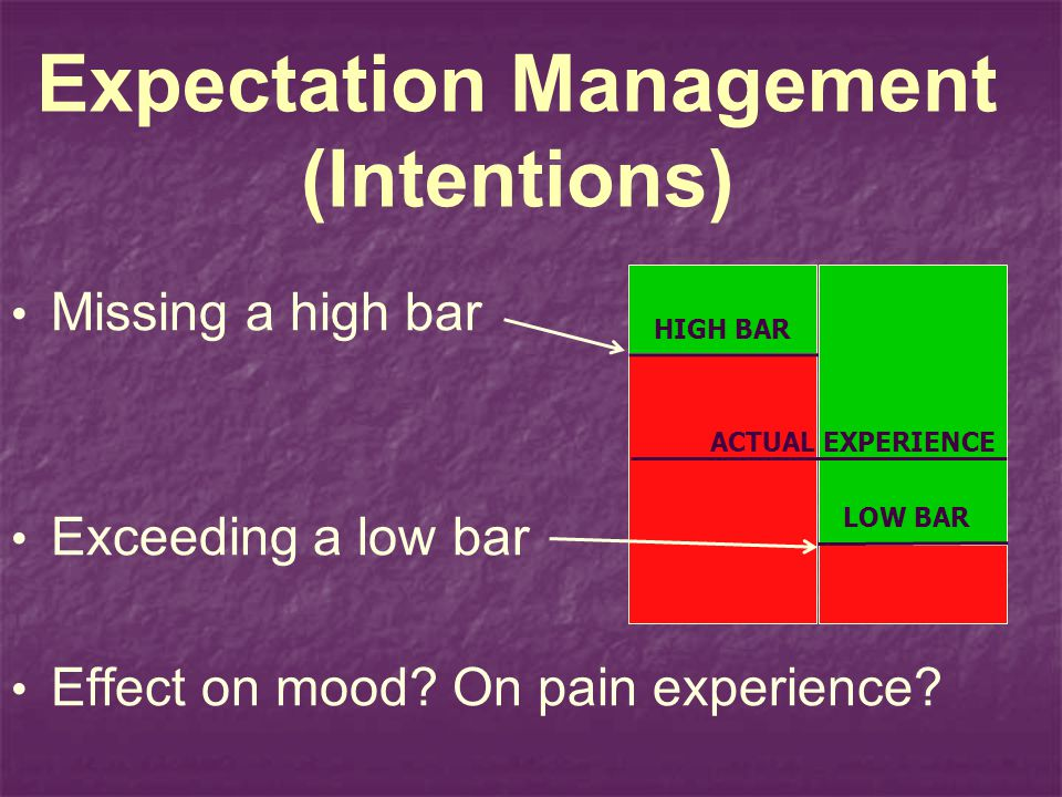 Expectation Management (Intentions) Missing a high bar Exceeding a low bar Effect on mood? On pain experience? ACTUAL EXPERIENCE HIGH BAR LOW BAR