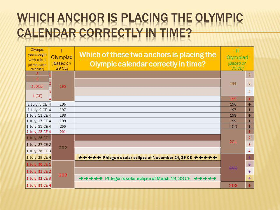 Olympic years begin with July 1 [of the Julian calendar] I Olympiad [Based on 29 CE] Which of these two anchors is placing the Olympic calendar correctly in time.