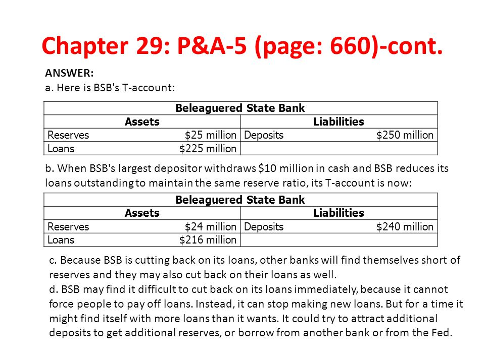 Chapter 29: P&A-5 (page: 660)-cont. ANSWER: a. Here is BSB's T-account: Beleaguered State Bank AssetsLiabilities Reserves$25 millionDeposits$250 milli