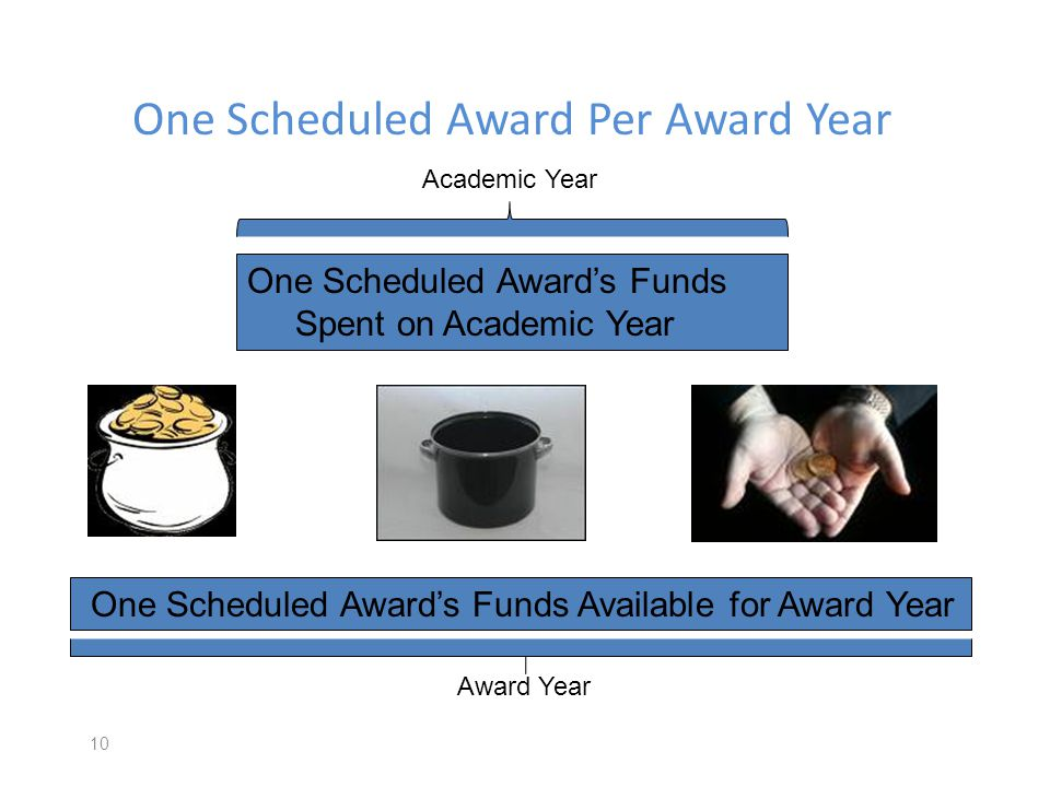 One Scheduled Award Per Award Year 10 One Scheduled Awards Funds Spent on Academic Year One Scheduled Awards Funds Available for Award Year Academic Year Award Year
