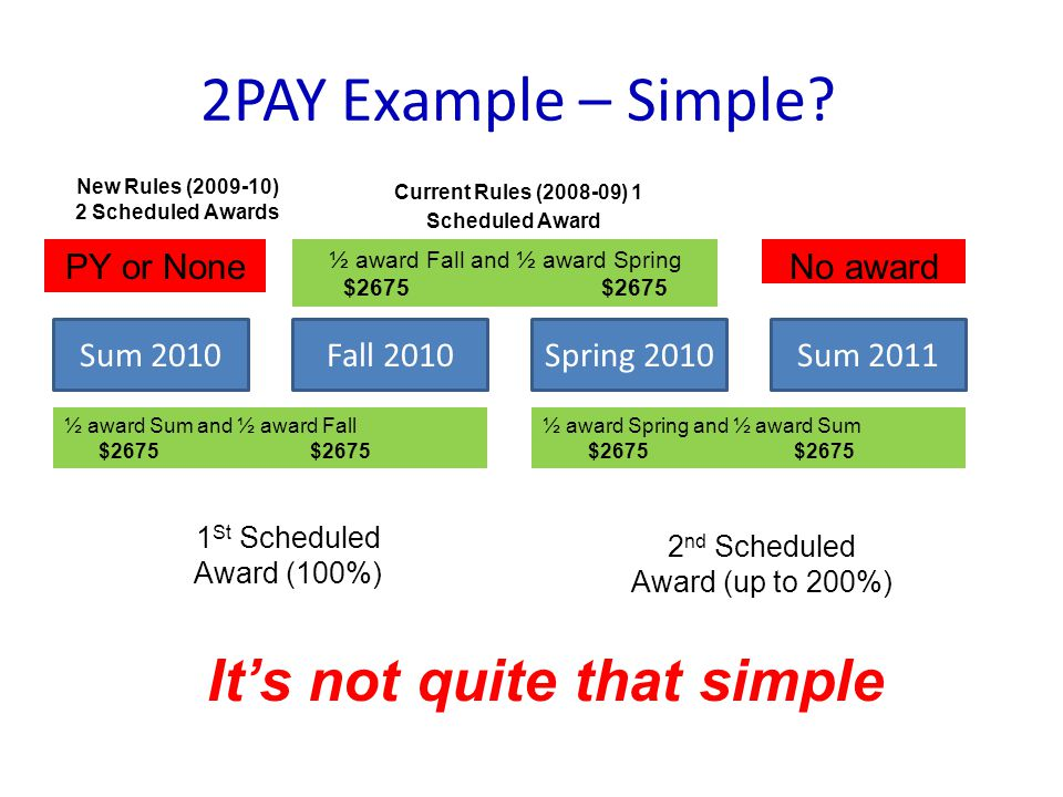 2PAY Example – Simple.