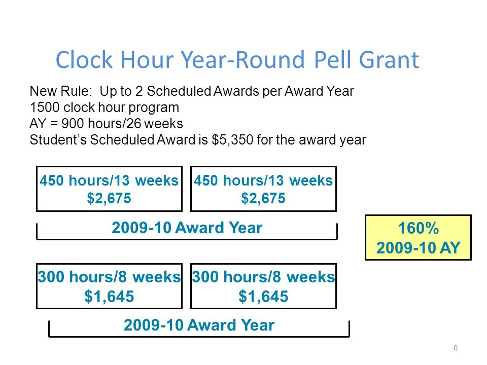 New Rule: Up to 2 Scheduled Awards per Award Year 1500 clock hour program AY = 900 hours/26 weeks Students Scheduled Award is $5,350 for the award year 450 hours/13 weeks $2,675 300 hours/8 weeks $1,645 450 hours/13 weeks $2,675 300 hours/8 weeks $1,645 2009-10 Award Year 160% 2009-10 AY Clock Hour Year-Round Pell Grant 8