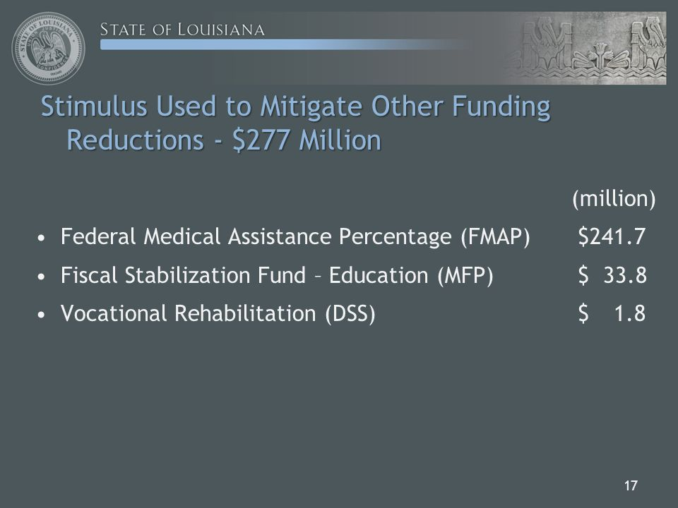 Stimulus Used to Mitigate Other Funding Reductions - $277 Million (million) Federal Medical Assistance Percentage (FMAP)$241.7 Fiscal Stabilization Fund – Education (MFP)$ 33.8 Vocational Rehabilitation (DSS)$ 1.8 17