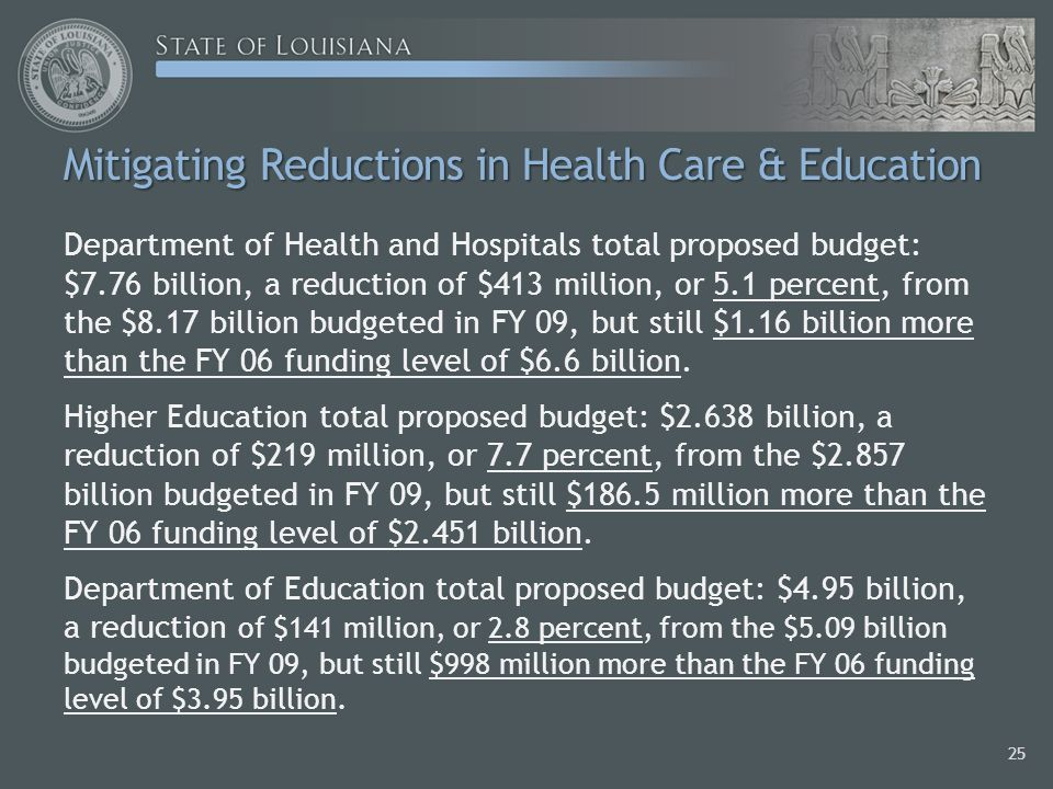 Mitigating Reductions in Health Care & Education Department of Health and Hospitals total proposed budget: $7.76 billion, a reduction of $413 million, or 5.1 percent, from the $8.17 billion budgeted in FY 09, but still $1.16 billion more than the FY 06 funding level of $6.6 billion.