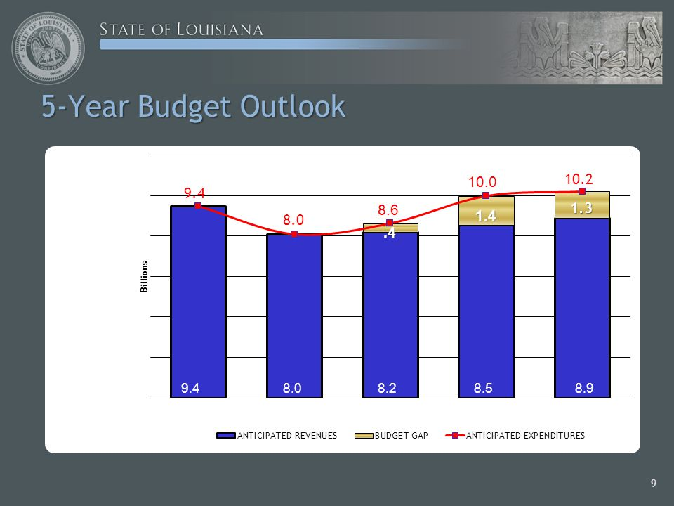 5-Year Budget Outlook 9 9.48.08.28.58.9 8.6 10.0 1.4.4