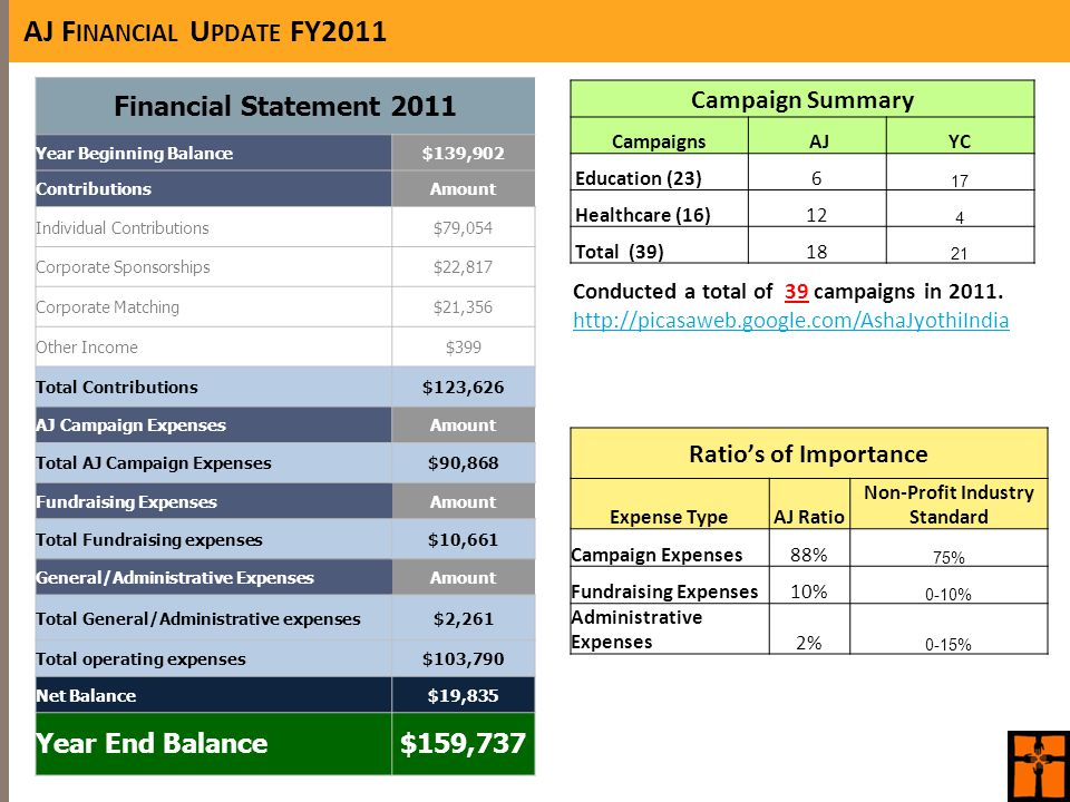 AJ F INANCIAL U PDATE FY2011 Financial Statement 2011 Year Beginning Balance$139,902 ContributionsAmount Individual Contributions$79,054 Corporate Sponsorships$22,817 Corporate Matching$21,356 Other Income$399 Total Contributions$123,626 AJ Campaign ExpensesAmount Total AJ Campaign Expenses$90,868 Fundraising ExpensesAmount Total Fundraising expenses$10,661 General/Administrative ExpensesAmount Total General/Administrative expenses$2,261 Total operating expenses$103,790 Net Balance$19,835 Year End Balance$159,737 Campaign Summary Campaigns AJYC Education (23)6 17 Healthcare (16)12 4 Total (39)18 21 Conducted a total of 39 campaigns in 2011.