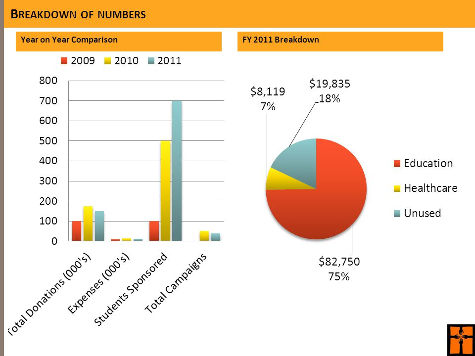B REAKDOWN OF NUMBERS Year on Year ComparisonFY 2011 Breakdown