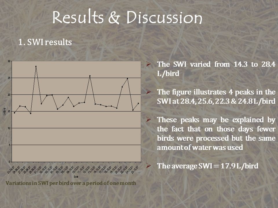 Results & Discussion 1. SWI results Variations in SWI per bird over a period of one month The SWI varied from 14.3 to 28.4 L/bird The figure illustrat