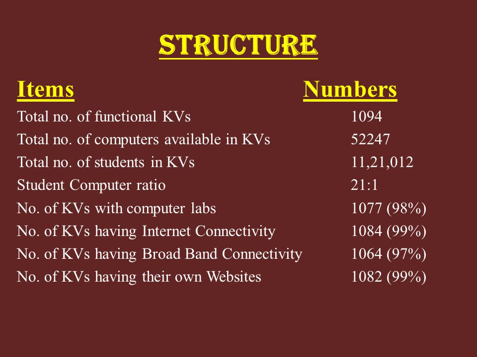STRUCTURE ItemsNumbers Total no. of functional KVs1094 Total no. of computers available in KVs52247 Total no. of students in KVs 11,21,012 Student Com