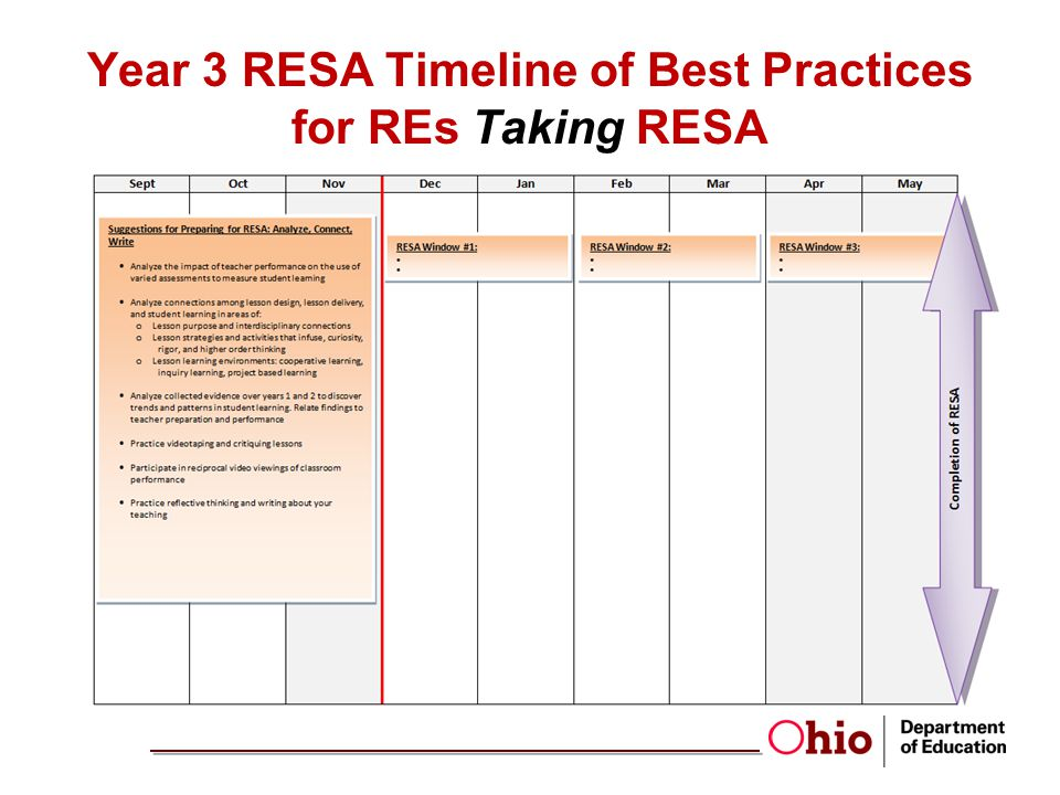 Year 3 RESA Timeline of Best Practices for REs Taking RESA