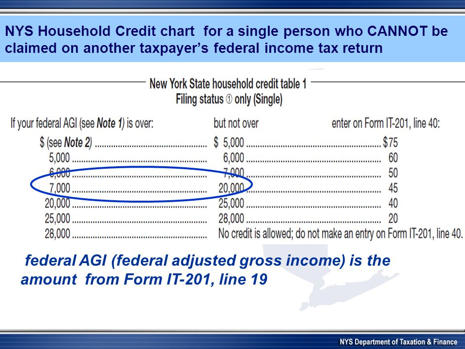 NYS Household Credit chart for a single person who CANNOT be claimed on another taxpayers federal income tax return federal AGI (federal adjusted gros