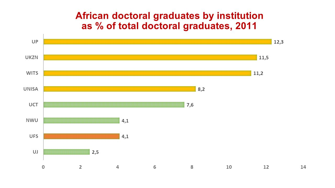 African doctoral graduates by institution as % of total doctoral graduates, 2011