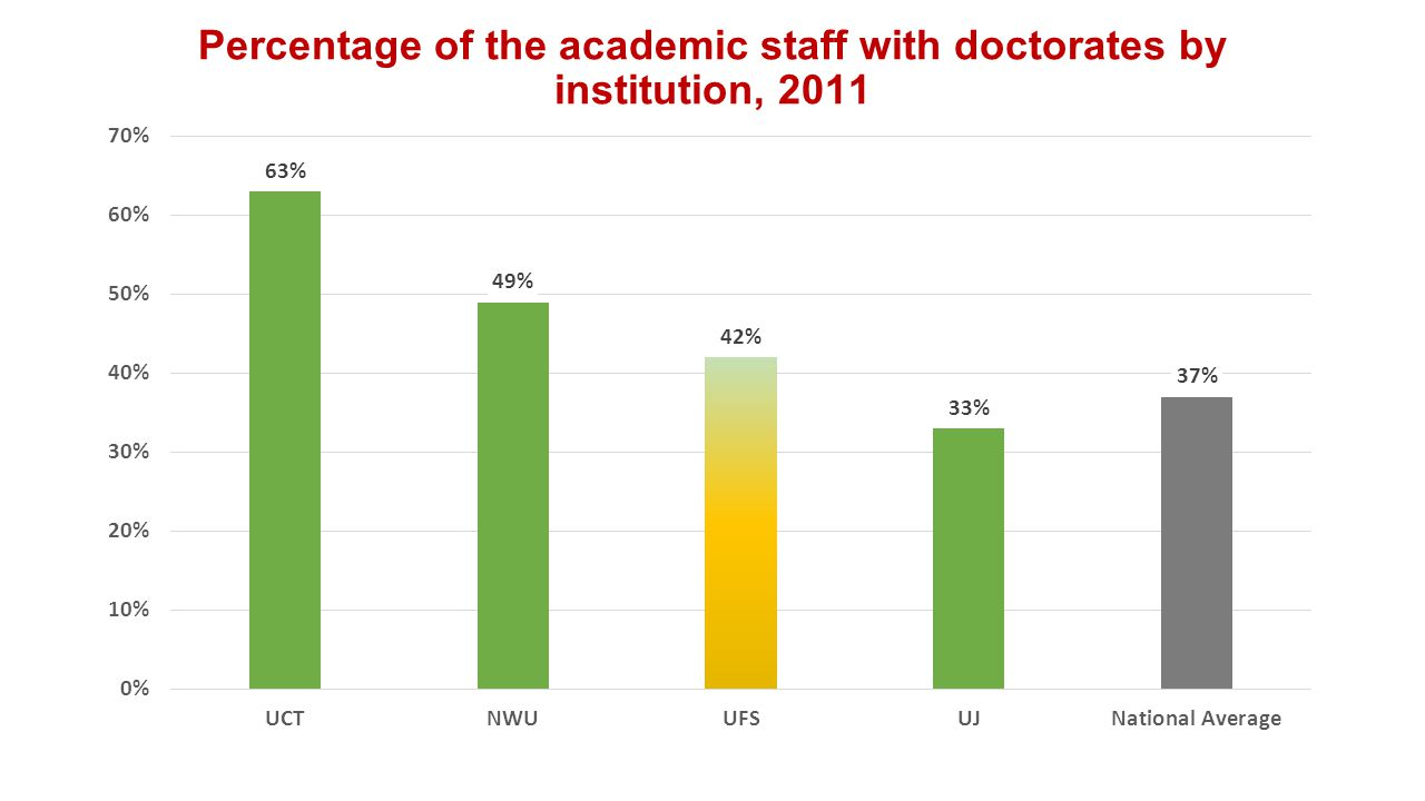 Percentage of the academic staff with doctorates by institution, 2011