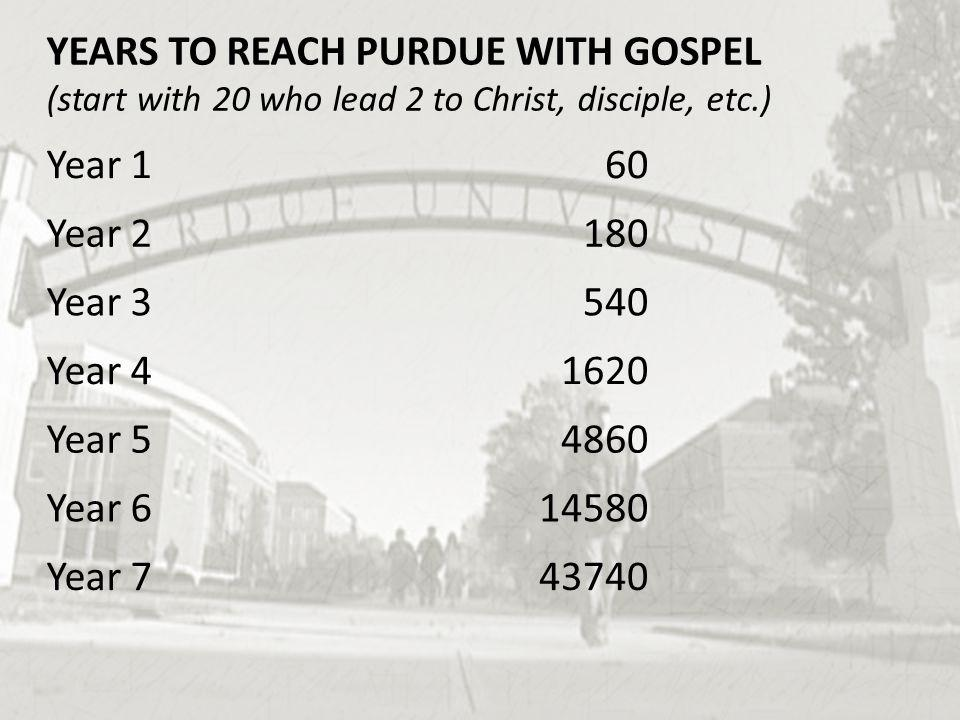 YEARS TO REACH PURDUE WITH GOSPEL (start with 20 who lead 2 to Christ, disciple, etc.) Year 160 Year 2180 Year 3540 Year 41620 Year 54860 Year 614580
