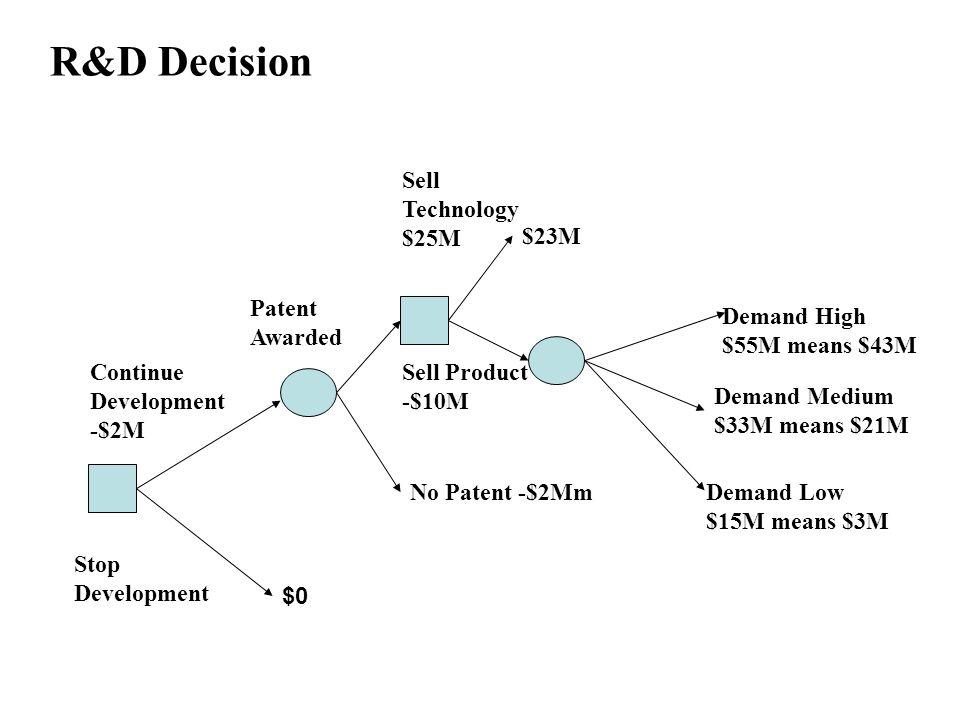 R&D Decision $0 No Patent -$2Mm Sell Technology $25M Continue Development -$2M Stop Development Patent Awarded $23M Sell Product -$10M Demand High $55M means $43M Demand Medium $33M means $21M Demand Low $15M means $3M