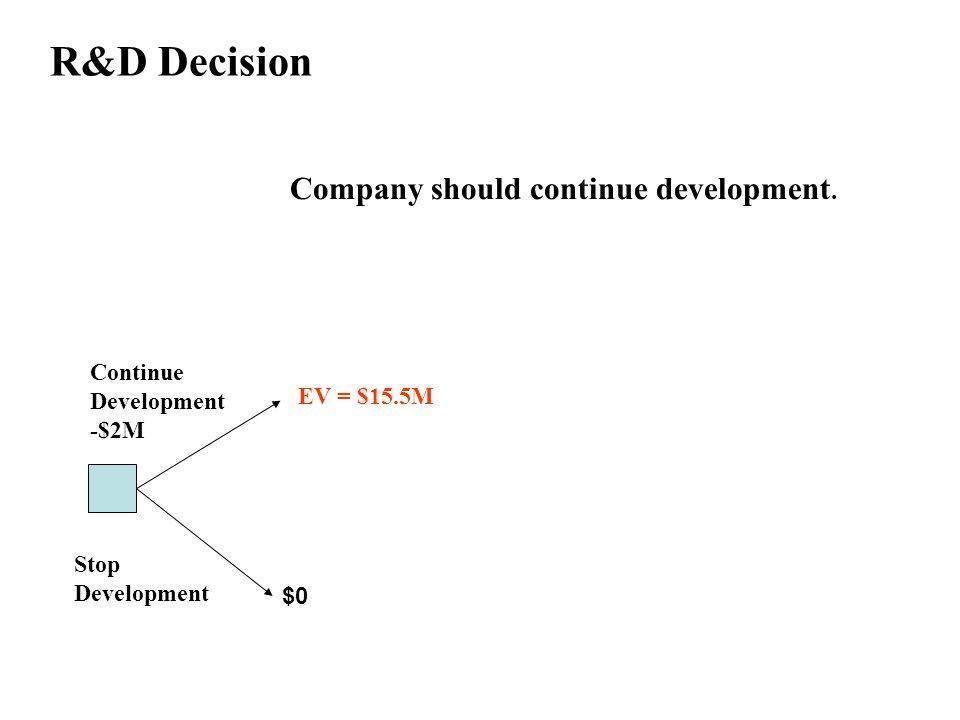R&D Decision $0 Continue Development -$2M Stop Development EV = $15.5M Company should continue development.